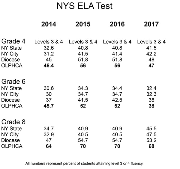 New York State ELA Scores