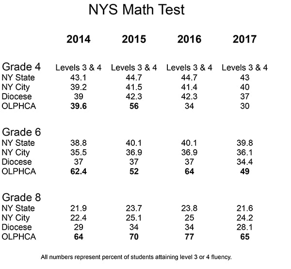 New York State Math Scores